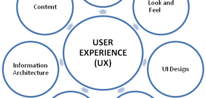 user experience e-commerce UX